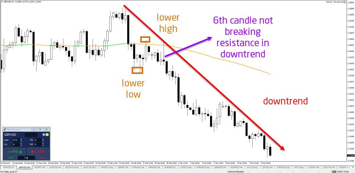 Investopedia forex trading 3 maybank