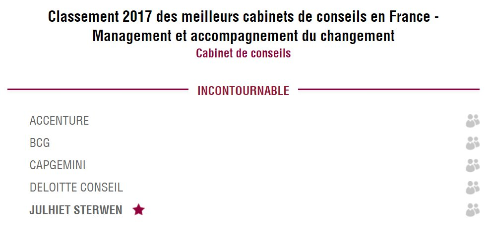 Classement: cabinets de #conseil en #management &amp; #change via @MagDecideurs : @julhietsterwen incontournable. Fiers  http:// bit.ly/2mOXU5i  &nbsp;  <br>http://pic.twitter.com/GyZYqpyM4V