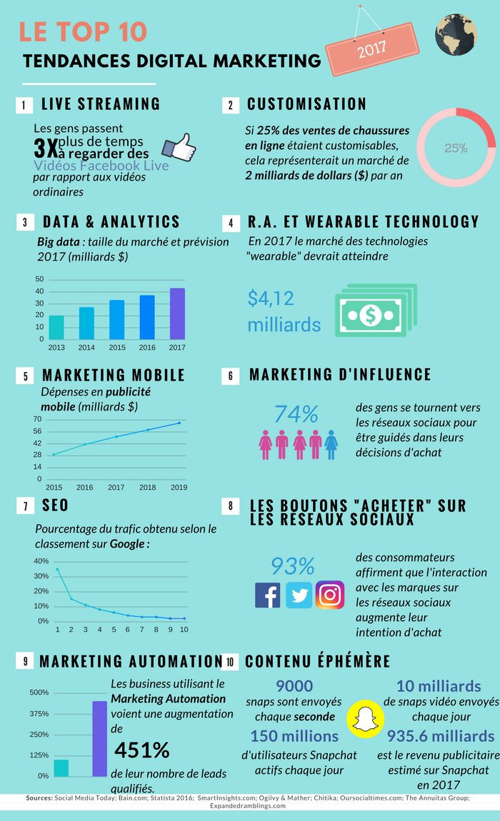 #infographie Top 10 des tendances du #marketing #digital <br>http://pic.twitter.com/9Jw1qDBg8e