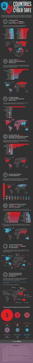 #Cyberattaque: les pays les mieux et les moins préparés, #infographie #cybersécurité #sécurité #hack  http:// uk.businessinsider.com/the-countries- that-are-most-and-least-prepared-for-a-cyberattack-2017-3?IR=T &nbsp; … <br>http://pic.twitter.com/GXxx76k8e9