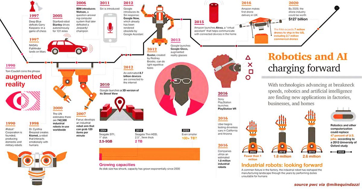 No longer science fiction, #ArtificialIntelligence + #Robotics soon competitive advantage.#AI + #Robot Timeline #Infographics @MikeQuindazzi<br>http://pic.twitter.com/IsUjl1myUr