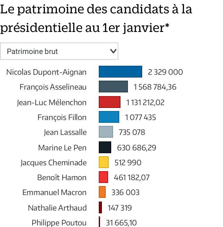 Le patrimoine des candidats.  Étonnant, non ???  #LeGrandDebat #DebatTF1 #LeRoux #Moscovici #Macron #Fillon #MLP #Melenchon #MLP2017 #ZENPP <br>http://pic.twitter.com/qWfgx67JpH