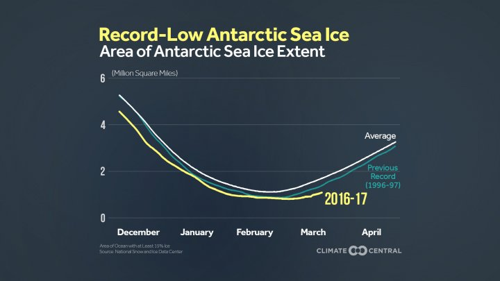 La situation n&#39;est guère plus réjouissante en Antarctique où le niveau des glaces est au plus bas !  #RéchauffementClimatique #AccordDeParis <br>http://pic.twitter.com/P08iW56bUt