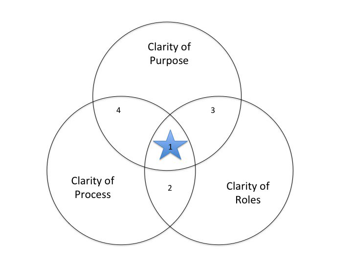 If you really understand how to create #clarity of purpose, it is easy to create clarity of process.  http:// bit.ly/2bJ9Oh3  &nbsp;  <br>http://pic.twitter.com/0XNZllSf8Y