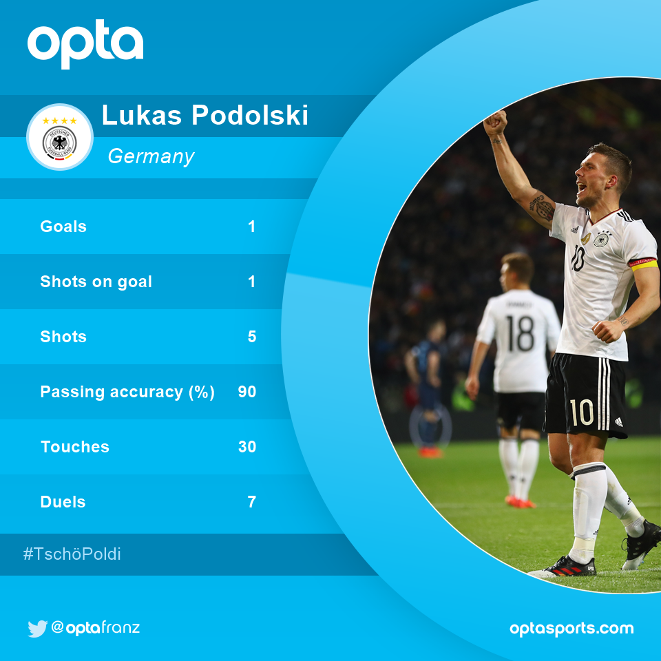 1 - What a farewell game for @Podolski10, who scored the winning goal...