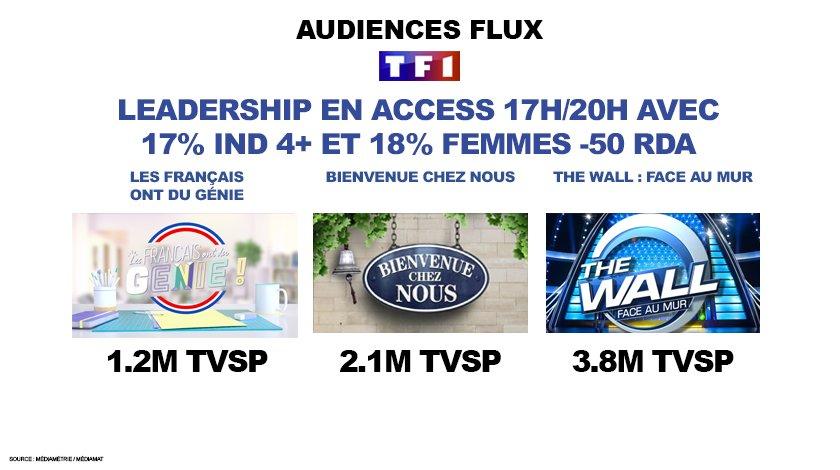 #Audiences #Access de @TF1 Toujours LEADER sur la tranche 17h/20h : 17% sur les Ind. &amp; 18% sur les femmes !  #LFODG #BvnChezNous #TheWall<br>http://pic.twitter.com/mSlNQbsBXu