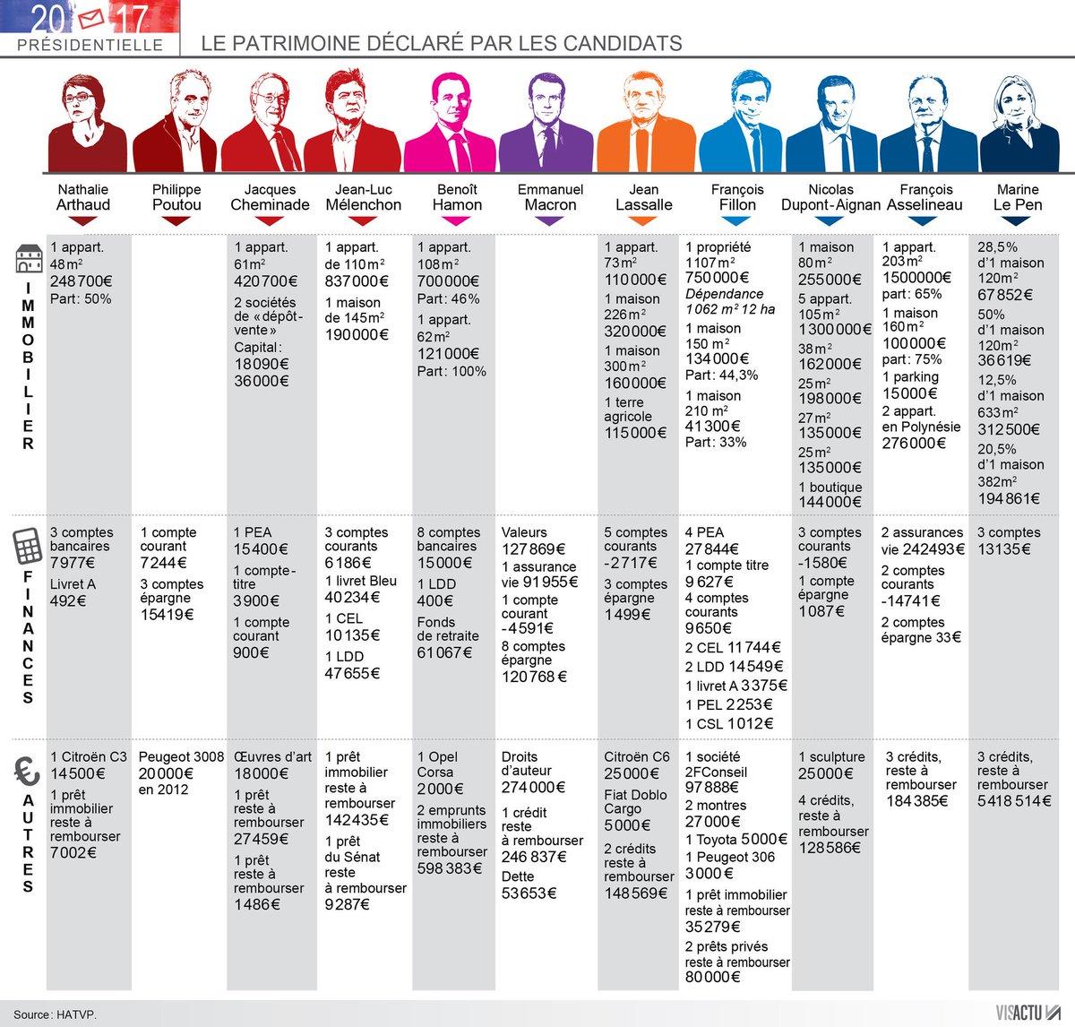 Voici l&#39;infographie complète de la déclaration de patrimoine de chaque candidat à la #Presidentielle2017 (via @OuestFrance)<br>http://pic.twitter.com/ygso4chiQm