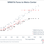 WMATA plans to raise rates, but Metrorail's fares already among highest in the country  https://t.co/gTSYaPbpxq