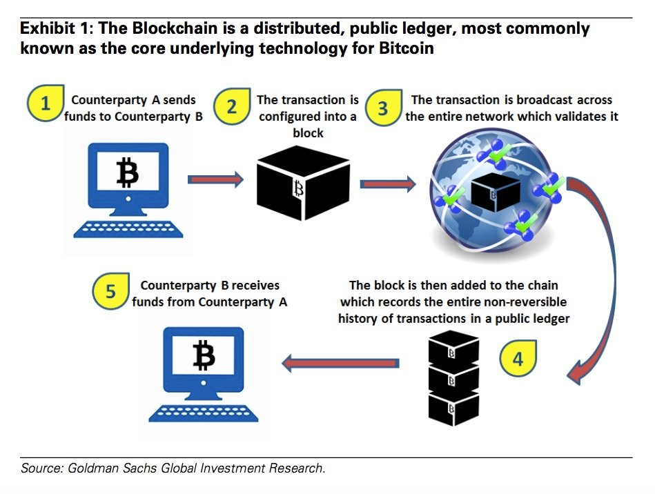 Big #Predictions for the #Blockchain #GOLDMANSACHS #Bitcoin #Fintech #defstar5 #makeyourownlane #AI #Insurtech by @Achyutaya<br>http://pic.twitter.com/GPJwmrRrwo