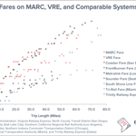 Lowering fares on MARC and VRE could increase commuter rail ridership and decrease Metrorail overcrowding  https://t.co/MBlmDPAKWh