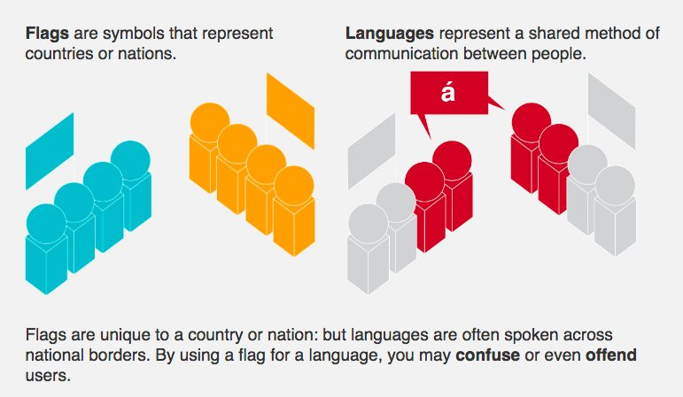 Harry Brignull On Twitter Flags Are Not Languages Httpst