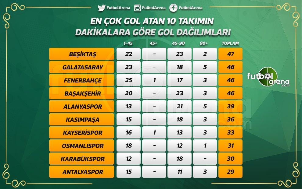 Süper Lig'de son dakikalarda en fazla gol atan takım Galatasaray ve Al...