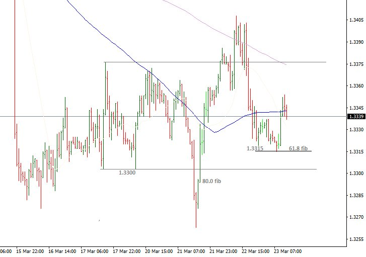 #USDCAD- trading remains between 1.33 and 1.3375 #fx #forex #trading<br>http://pic.twitter.com/ZJvFDw3VCL