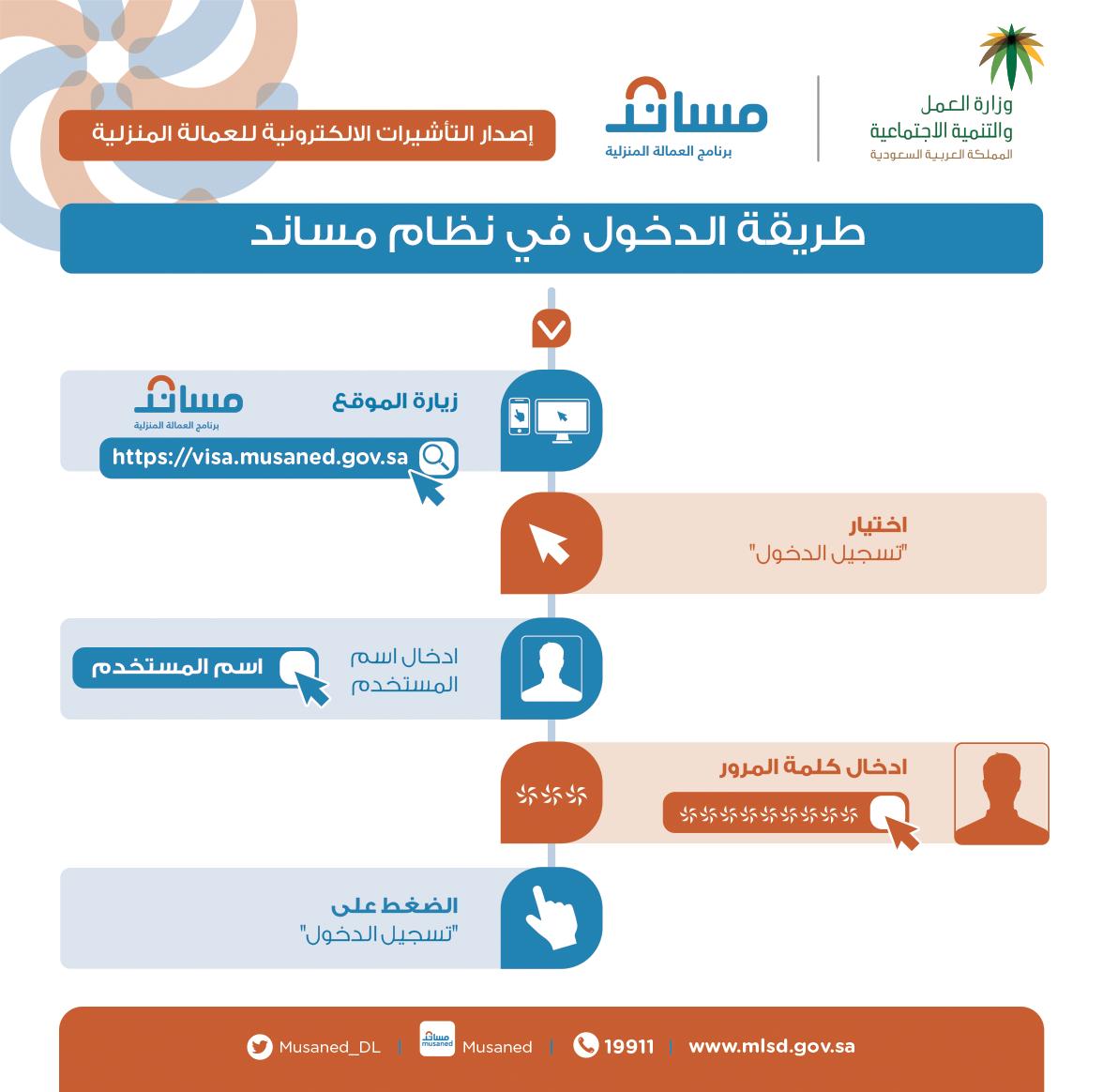 مساند Musaned Pa Twitter خطوات الدخول إلى حسابك الإلكتروني في بوابة مساند إصدرها بنفسك وزارة العمل والتنمية الاجتماعية