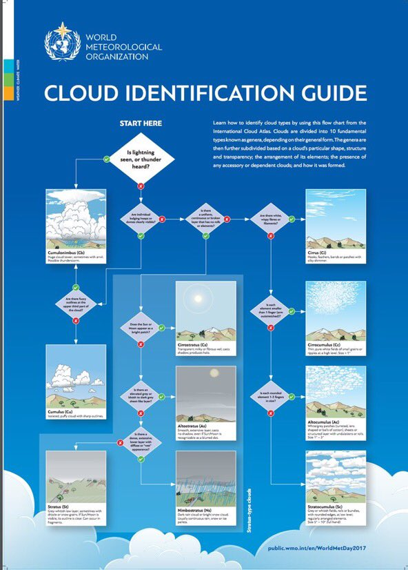 Thursday is #WorldMetDay. Test your knowledge with this @WMO cloud ID...