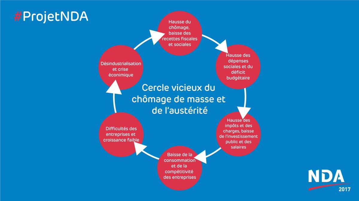 .@dupontaignan &quot;Au nom de la bonne gestion, les gouvernements nous intoxiquent et appliquent le plan de route de l&#39;#UE.&quot; #ProjetNDA<br>http://pic.twitter.com/Y6tiPPDoz5