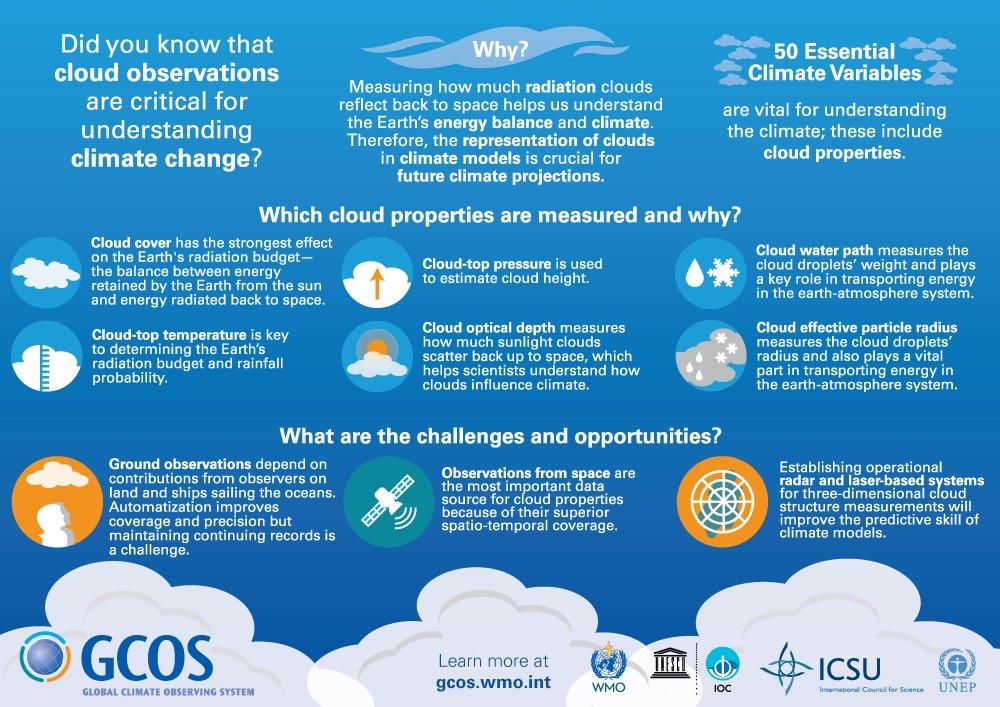 RT @UNFCCC Observing clouds is key to understanding #climatechange. Happy #WorldMetDay! https://t.co/dtfZ3YN8Vy #UnderstandingClouds