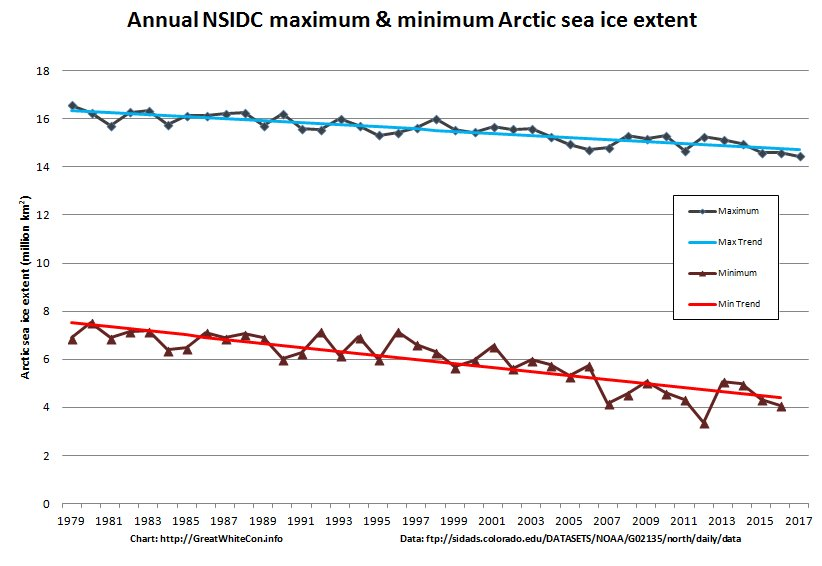 """.@HG54 What does Prof. Ole Humlum's """"5.3-year periodic variation"""" predict for the 2017 #Arctic #SeaIce minimum extent? @thegwpfcom #AFW™ https://t.co/2T8RecrOWB"""