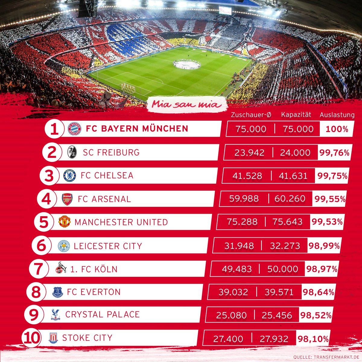 El Allianz Arena de Munich, estadio con mayor afluencia de público en...