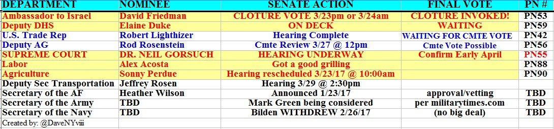 #TrumpTransition Sonny Edition Friedman Cloture Invoked (Cloture Vote Soon) GORSUCH DAY 4 @ 9:30AM Perdue Hrg @ 10am 2 WAITING for Cmte Vote <br>http://pic.twitter.com/6DHWEHvHzL