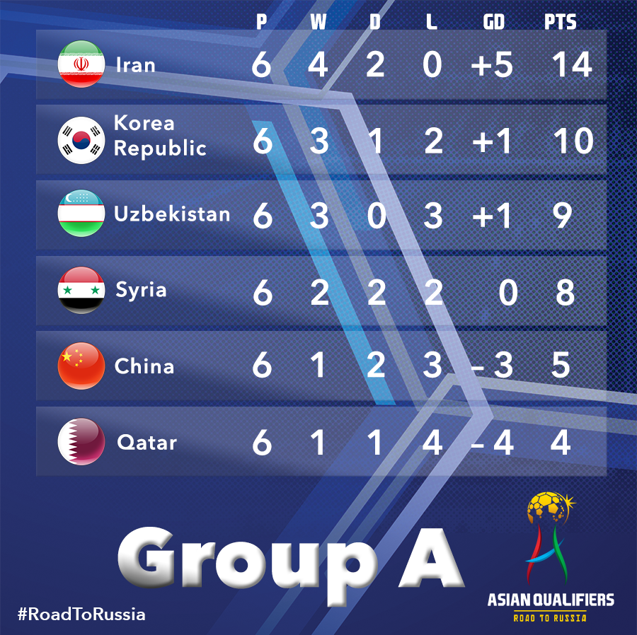 #Iran beats #Qatar 1-0. Now sitting comfortably on top of the the grou...