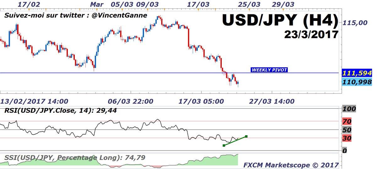 #USDJPY : typiquement le marché majeur où il faut attendre la clôture weekly demain -  Bear trap vs signal de vente <br>http://pic.twitter.com/kjXhzJu3lS
