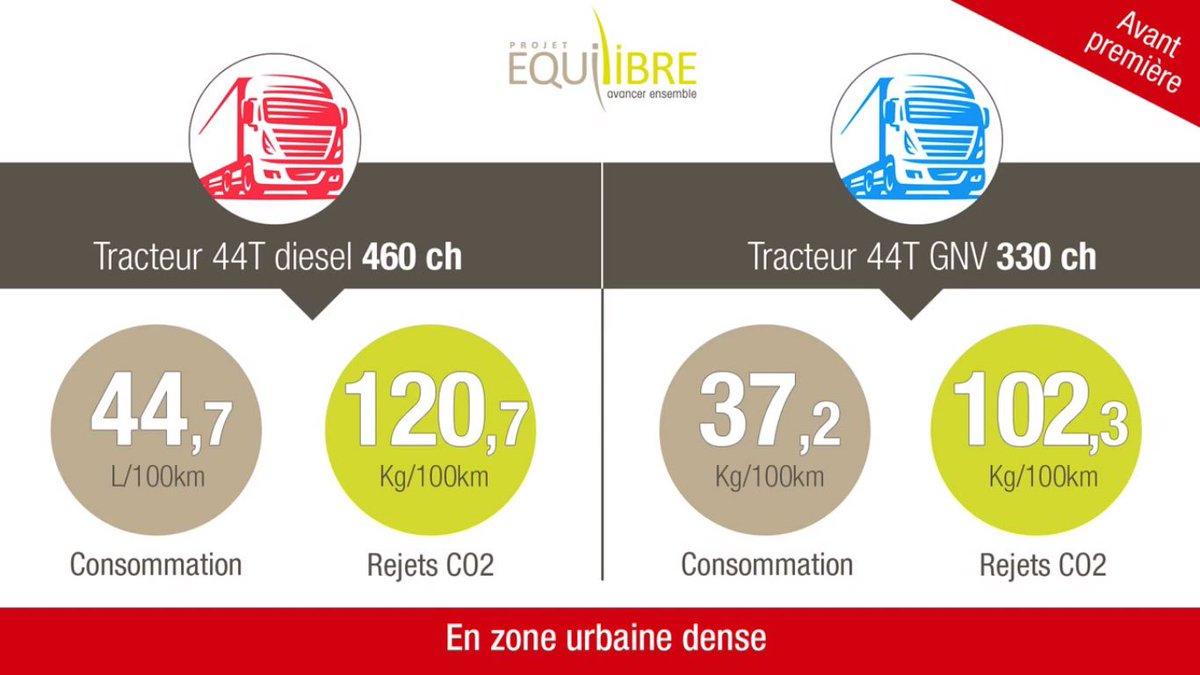 #CO2 &amp; transport routier : les résultats d&#39;Equilibre confirment les avantages du #GNV par rapport au #diesel   http:// ow.ly/uIO030abVDL  &nbsp;  <br>http://pic.twitter.com/SL6LdAOjPz