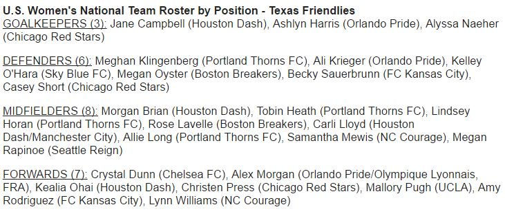 Megan Rapinoe returns to #USWNT for two games vs. Russia. Amy Rodriguez is also on the roster. First call-up for defender Megan Oyster. <br>http://pic.twitter.com/v4KhFnA1tM