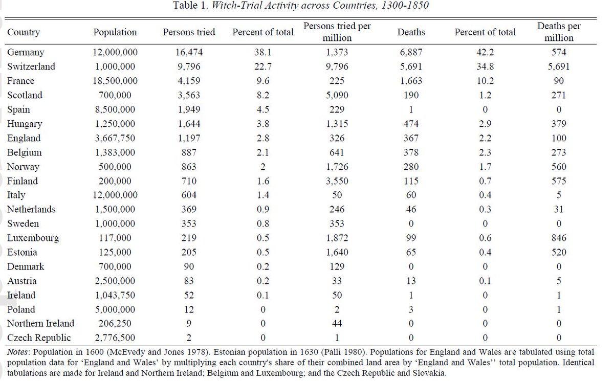 Mal andere Statistik: Österreich und Polen waren den Hexen gegenüber z...