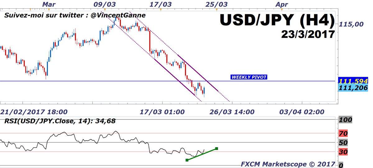 #USDJPY : pour croire en la divergence, le marché doit quitter ce canal baissier. <br>http://pic.twitter.com/wjPXPOQFEW