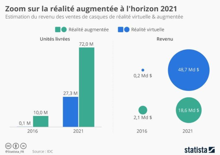 A horizon 2021, où en sera la réalité virtuelle ?   #Infographie  #Tech  #VR   Source @Statista_FR<br>http://pic.twitter.com/8aKYHGgPMK