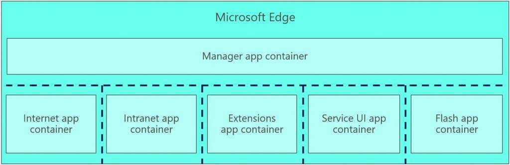 Strengthening the Microsoft EdgeSandbox https://t.co/Ppsnj7EWMO https...
