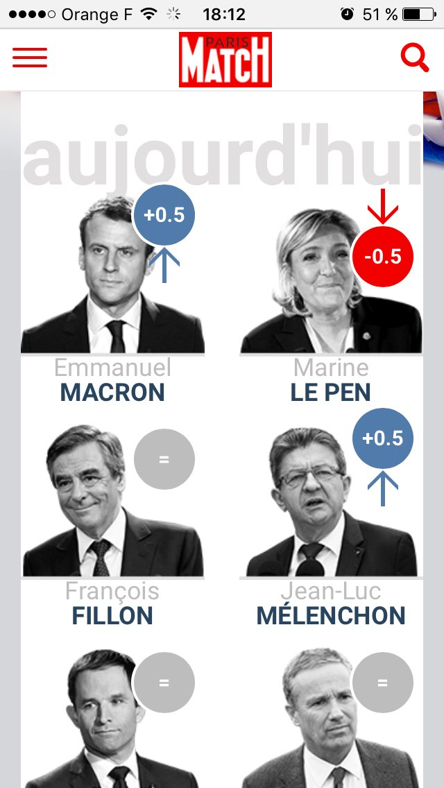 Grosse &quot;chute libre&quot; de Macron qui... ah non, il dépasse Marine Le Pen. Cc @AloisNavarro #troll <br>http://pic.twitter.com/WEd3zNcF2a