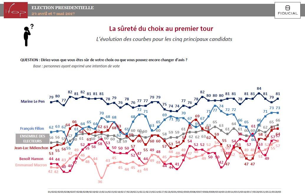 Les électeurs de M. #LePen et E. #Macron plus sûrs de leur choix (+2pts dans les deux cas)