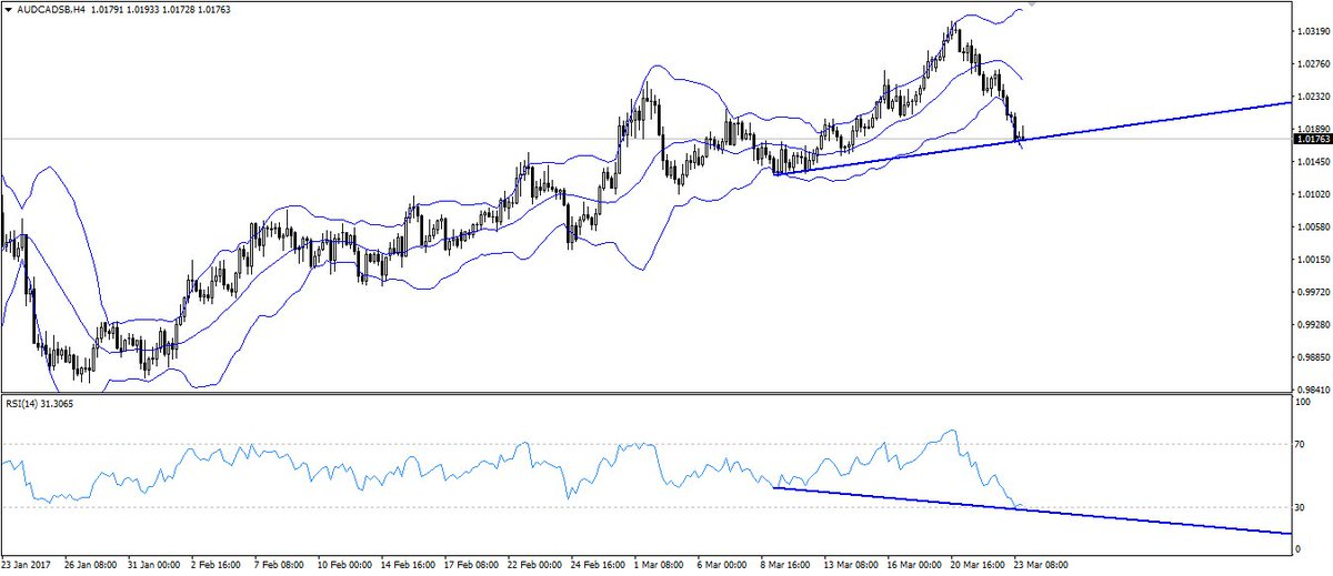 #AUDCAD hidden bullish divergence Waiting for sign of reversal  #audusd #usdcad Cancel a losing trade. Find out how:  http:// bit.ly/2nwoYY3  &nbsp;  <br>http://pic.twitter.com/qIpFolUnDX