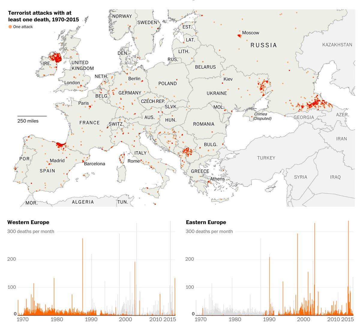 45 years of terrorist attacks in Europe, visualized @PostGraphics:  https://www. washingtonpost.com/graphics/world /a-history-of-terrorism-in-europe/?tid=ss_tw &nbsp; …  #dataviz #infographics <br>http://pic.twitter.com/CdSVGVZjCV