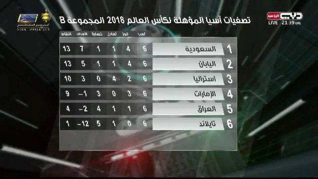 نتائج الجولة 6 من المجموعة الثانية .. وترتيب المنتخبات   #المنصة #منصو...