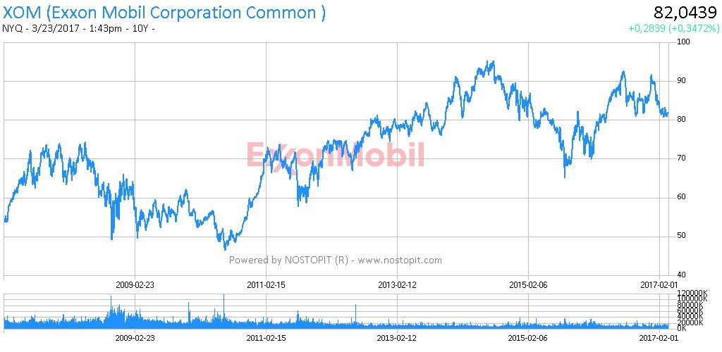 $XOM @exxonmobil #exxonmobil #stockchart 10Y @nostopit #nostopit #money #free<br>http://pic.twitter.com/2VUFSzK4B5