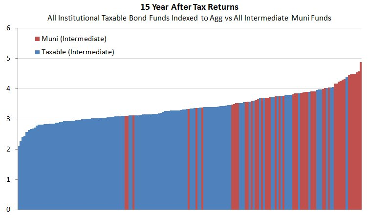 15 year after tax returns for all institutional taxable bond funds indexed to the Agg vs all intermediate muni bond funds. https://t.co/OpcosrbMZK