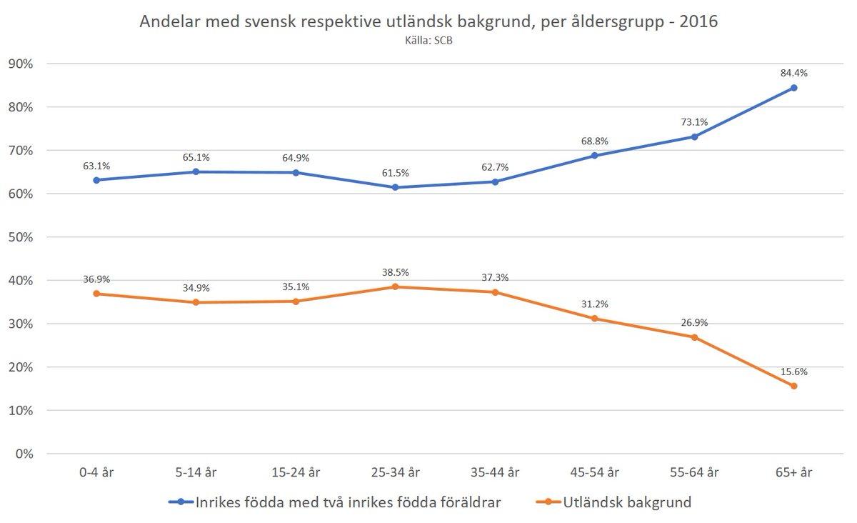 Apropå #massutmaning : andelen med utländsk bakgrund i åldrarna 0-44 år är i Sverige drygt 36%.