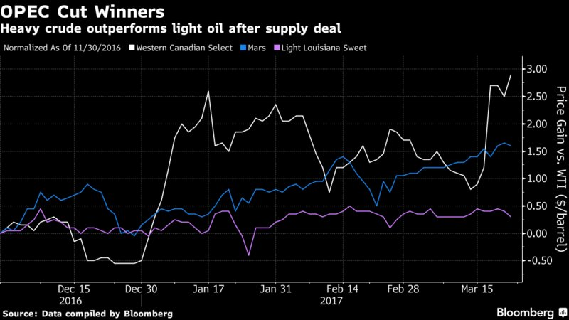 OPEC cuts are providing a windfall for North American heavy oil producers https://t.co/3G9P3lkuSM