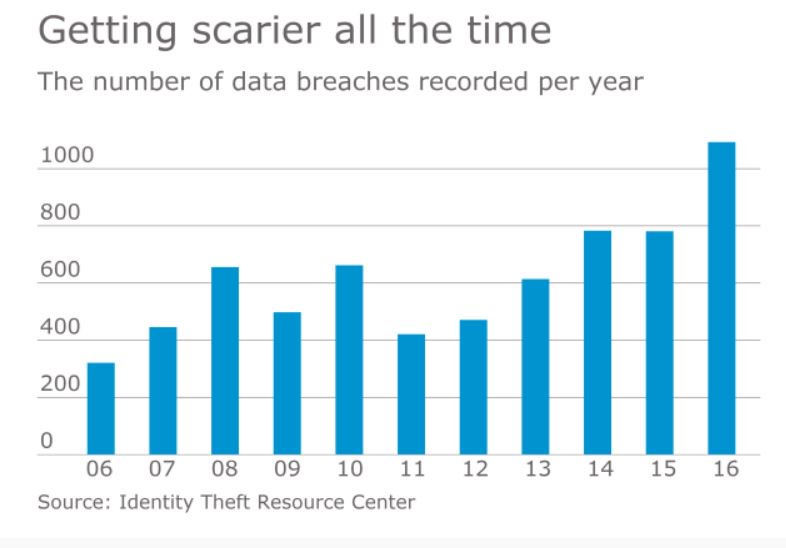 Tax preparers are prime targets of cybercriminals, according to a security expert: https://t.co/YjDs7h3tlO