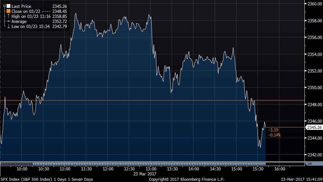 Stocks slip a bit following House health care vote delay https://t.co/EvKAlfgSFH