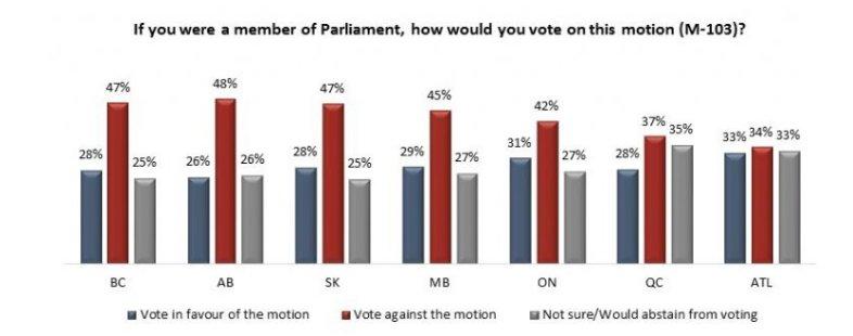 Si les citoyens votaient sur la #Motion103 contre «l&#39;islamophobie», elle serait battue. Partout.  http:// angusreid.org/islamophobia-m otion-103/ &nbsp; …  #PolQc #PLC<br>http://pic.twitter.com/qmFMe6kgJT