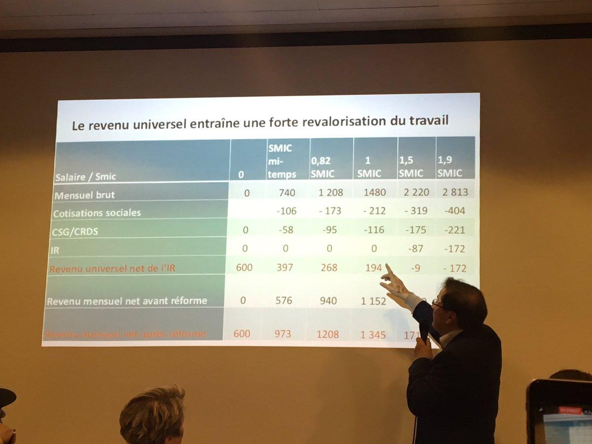 Le revenu universel un gain important net sur la feuille de paie des plus précaires ! @pierrealainmuet #Hamon2017 #RUE <br>http://pic.twitter.com/A0nHNqyAov