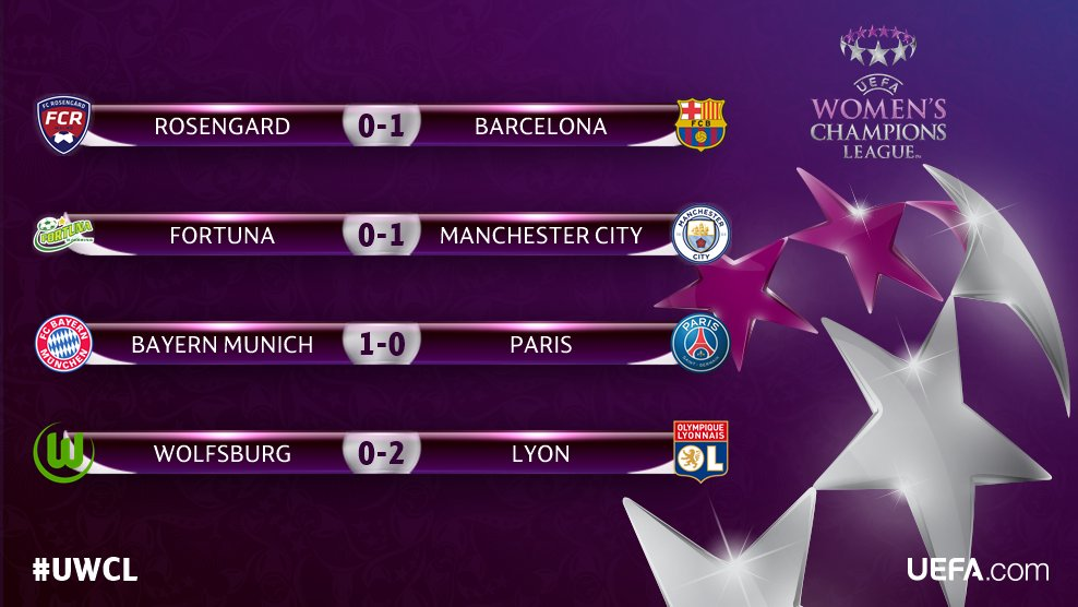 RESULTS, #UWCL quarter-final first-legs...   ℹ️Round-up ➡️️https://t.c...