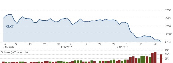 Another down day for #oil as persistent supply concerns cause prices to dip below $48 per barrel for #WTI    #energy #shale #opec #economy<br>http://pic.twitter.com/56Em8xlNBb