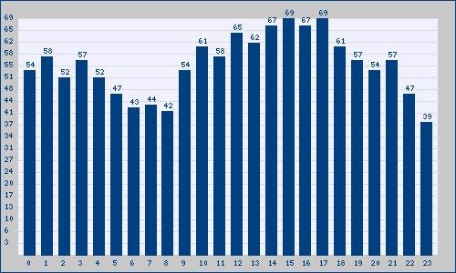 Le ore di punta nelle Tendenze d'Italy il giovedì 23 furono dalle 15 alle 17: trendinalia.com/twitter-trendi…