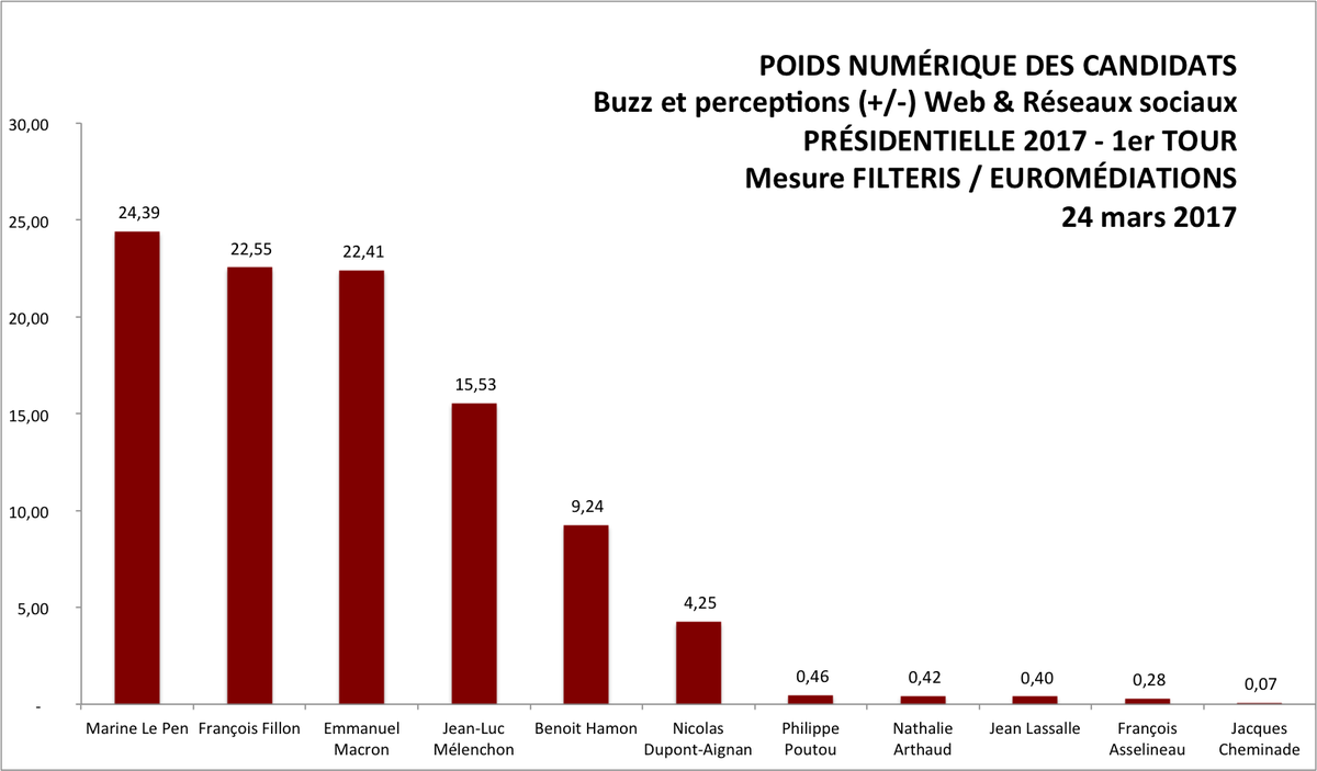 #fillon qualifié pour le second tour #filteris #euromediations #FillonPresident