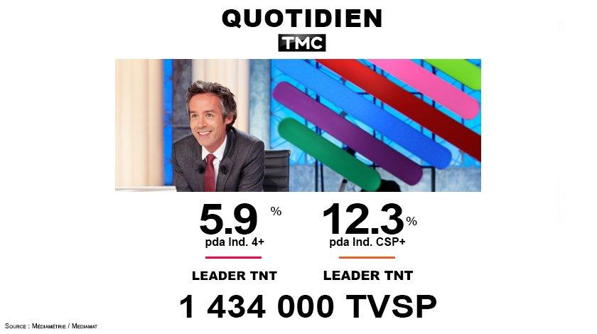 #Audiences @TMCtv 1.4M téléspectateurs hier soir devant @Qofficiel  leader TNT sur les Ind. 4+ avec 5.9%  sur les Ind. CSP+  avec 12.3%<br>http://pic.twitter.com/NGCyx0ip65